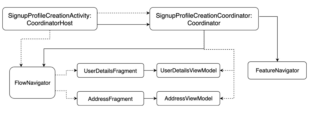 Signup Profile Creation Flow