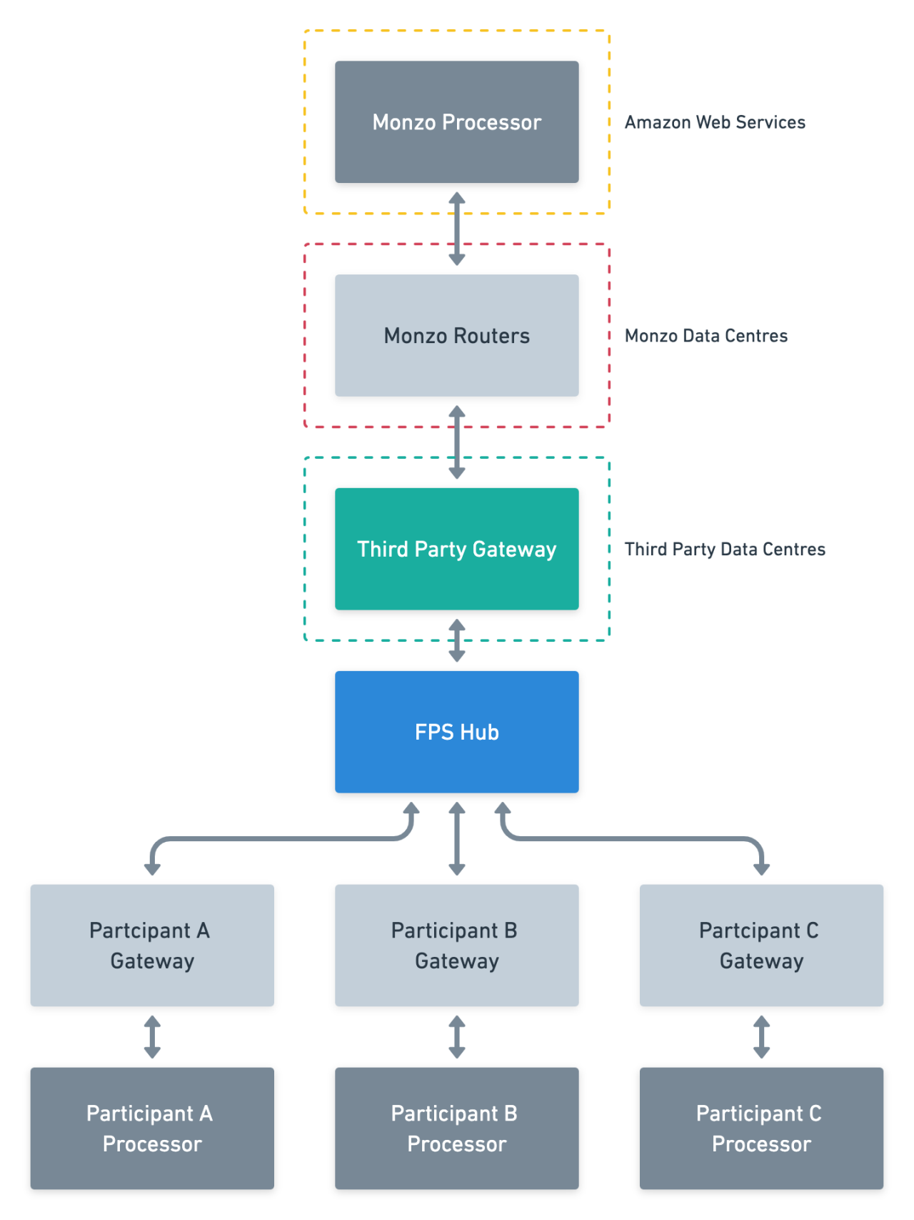 Fig 2. How the third party gateway fit into our connection to Faster Payments