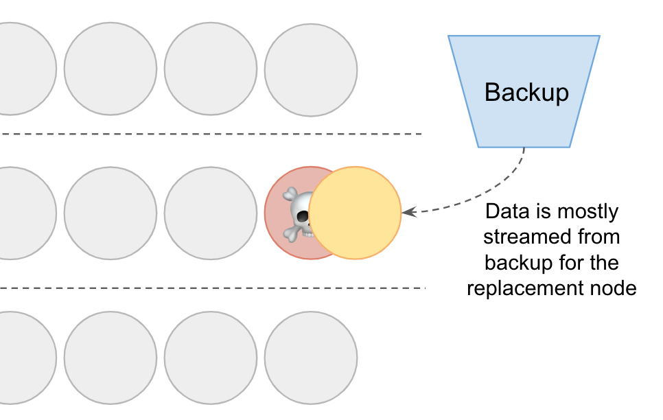 Diagram showing us restoring data from a backup
