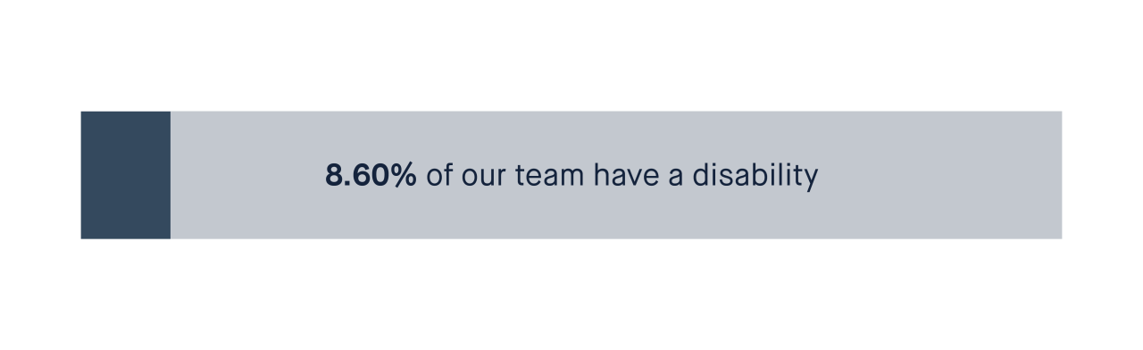 8.60% of people in our team have a disability