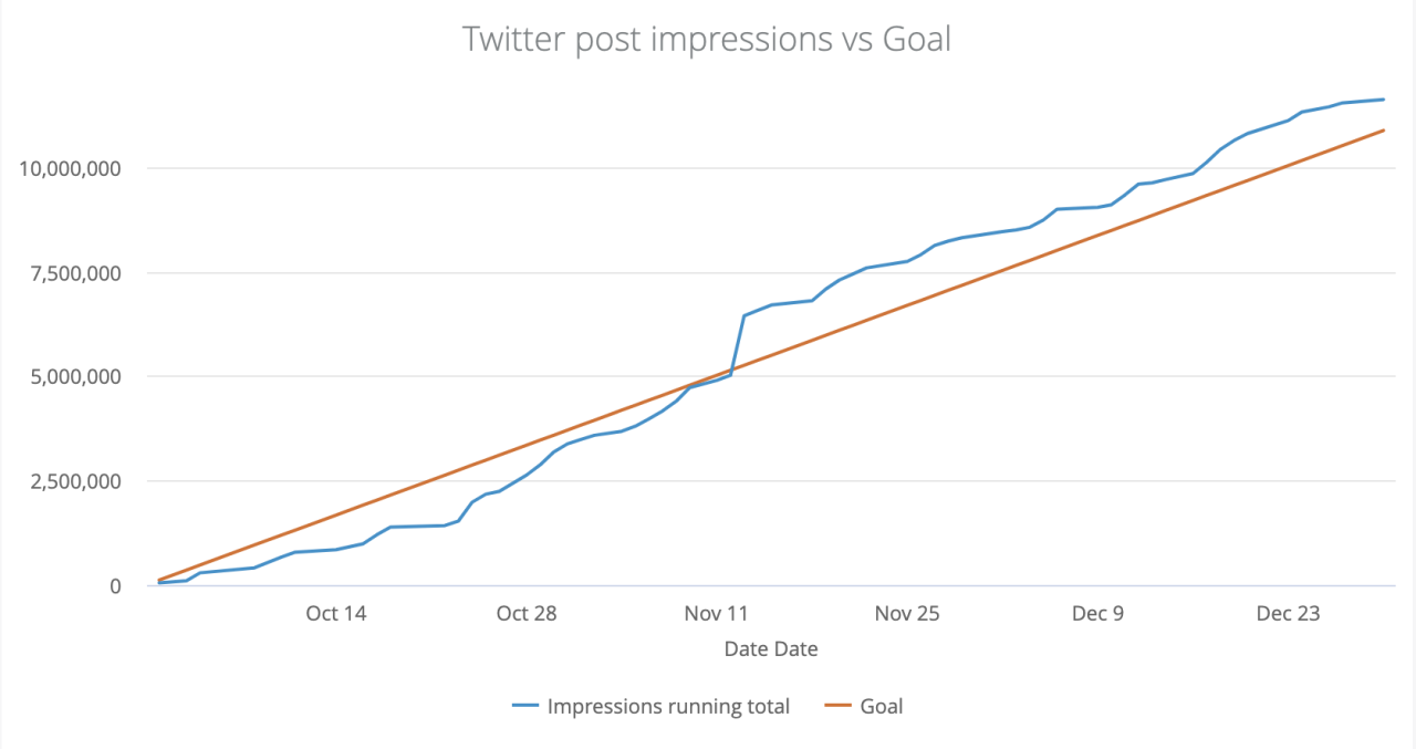 A chart showing our progress for Twitter impressions against the goal in a quarter