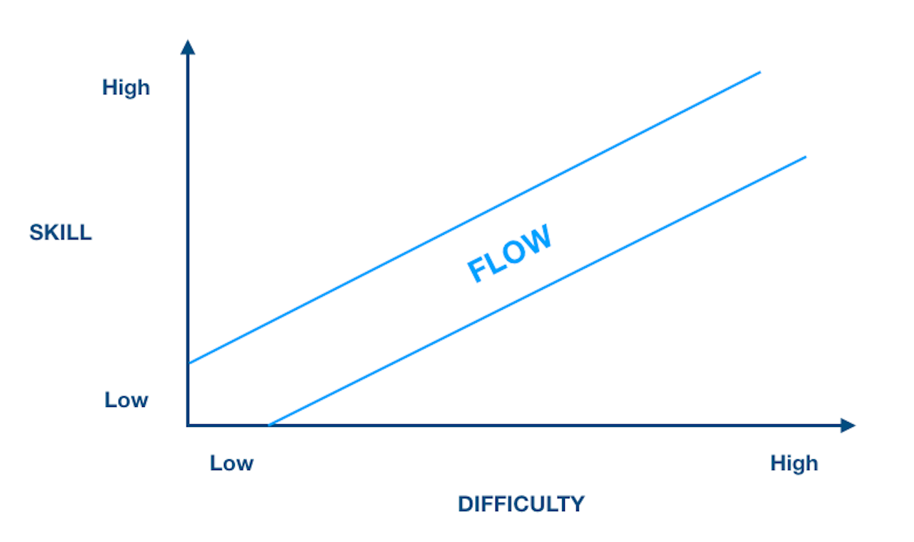spill-flow