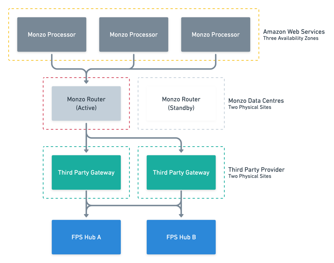 Fig 3. Our previous setup with the third party gateway