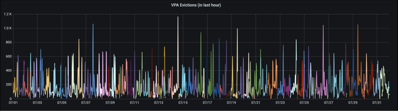 Lots of high numbers of evictions in multiple colours