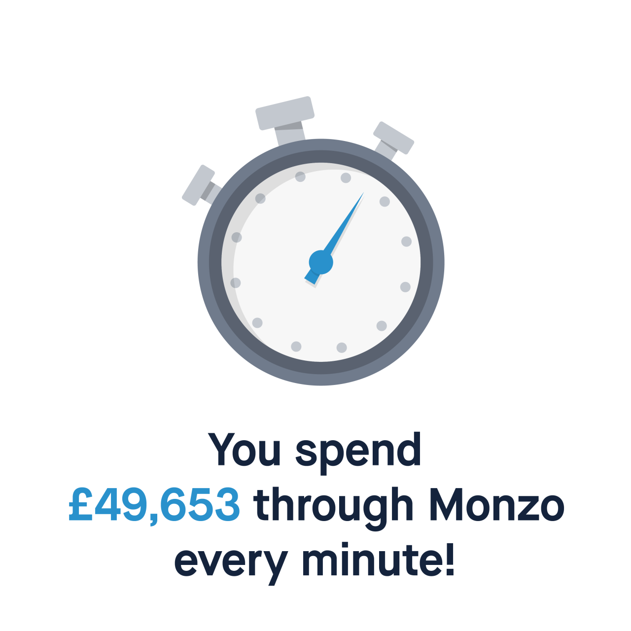 You spend £49,653 through Monzo every minute!