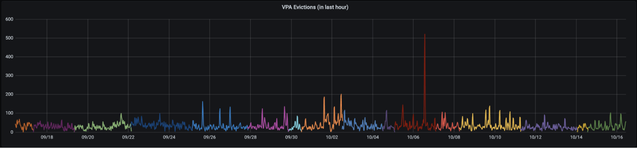 A much smaller number of evictions, in fewer colours