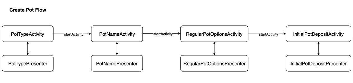 Chart pot creation flow