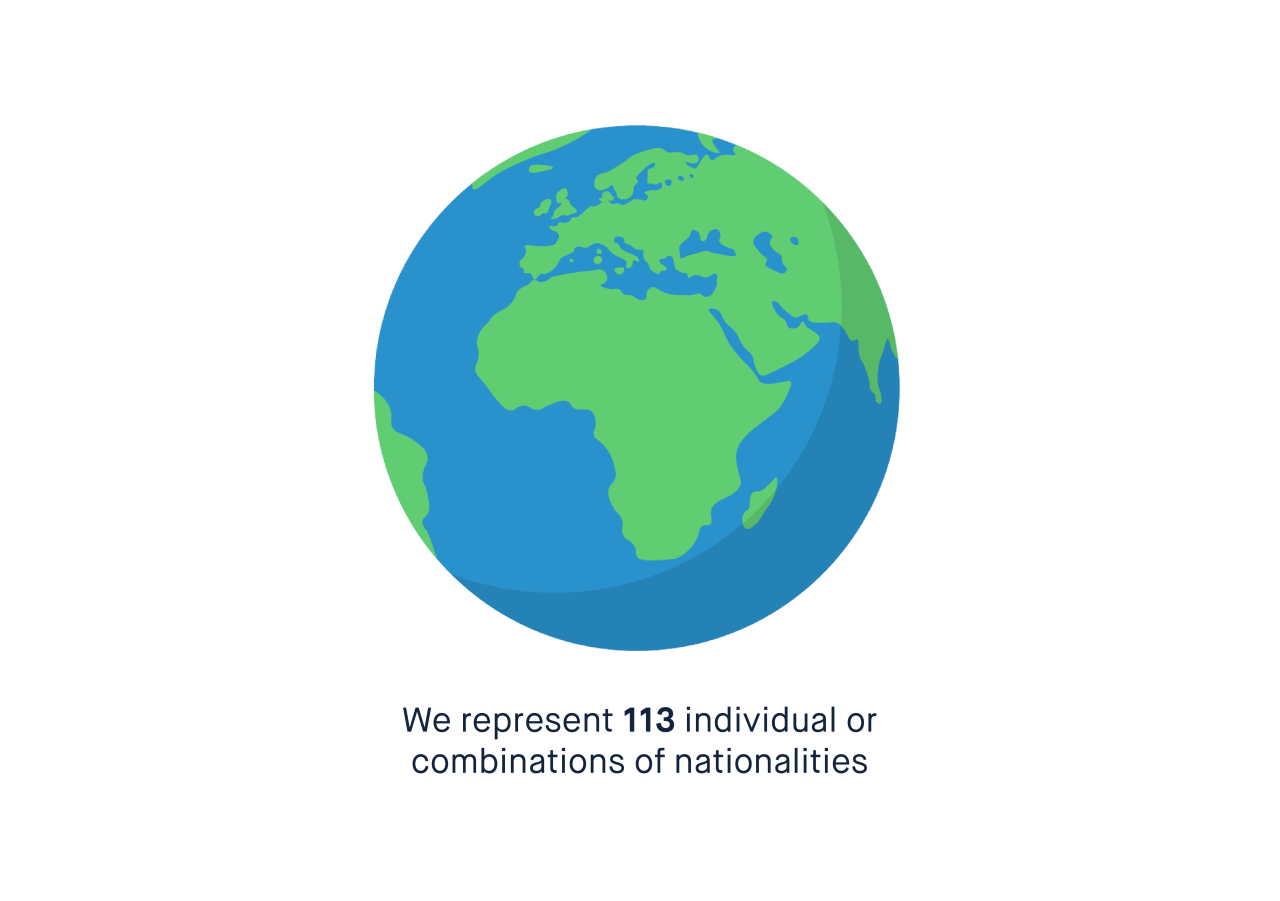 We represent 113 individual or combinations of nationalities