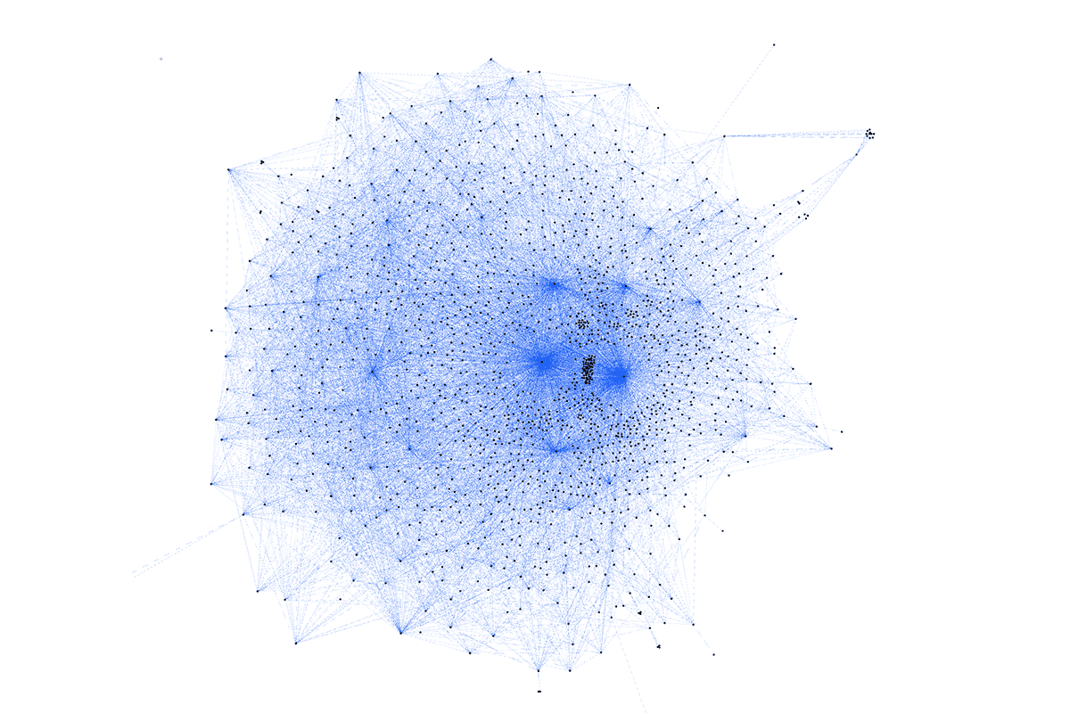 A graph showing 1500 microservices in our architecture and the connections between them.