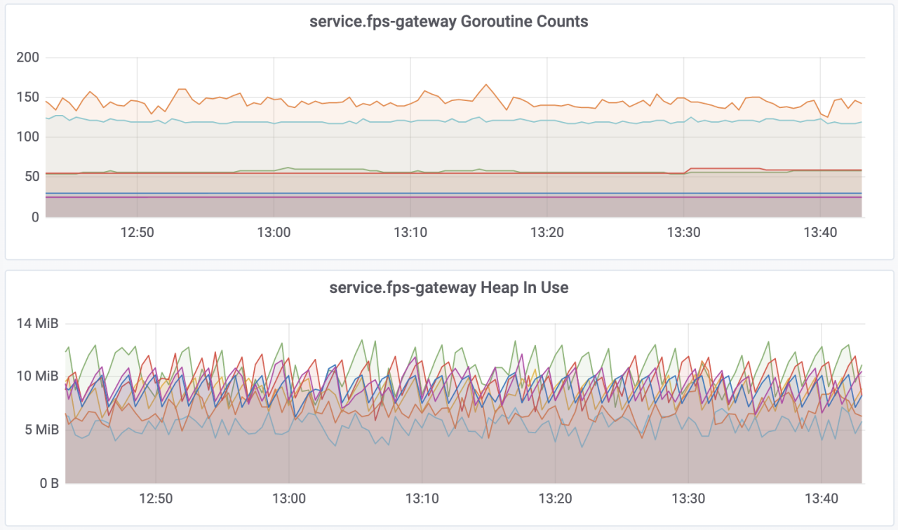 Fig 7. Screenshot of our live dashboard for part of a single data centre