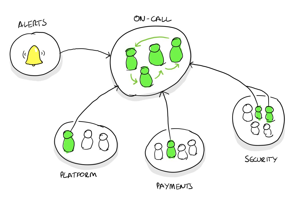 platform, payments, security