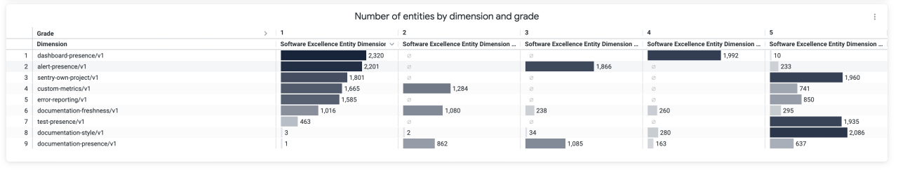 A screenshot of our Looker dashboard where we track how each excellence entity is trending over time.
