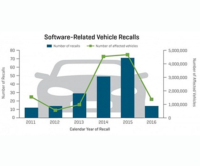 Richard York software-related-recalls chart (cr)