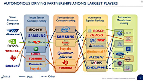 Yole automotive driving partnerships 01 (cr)