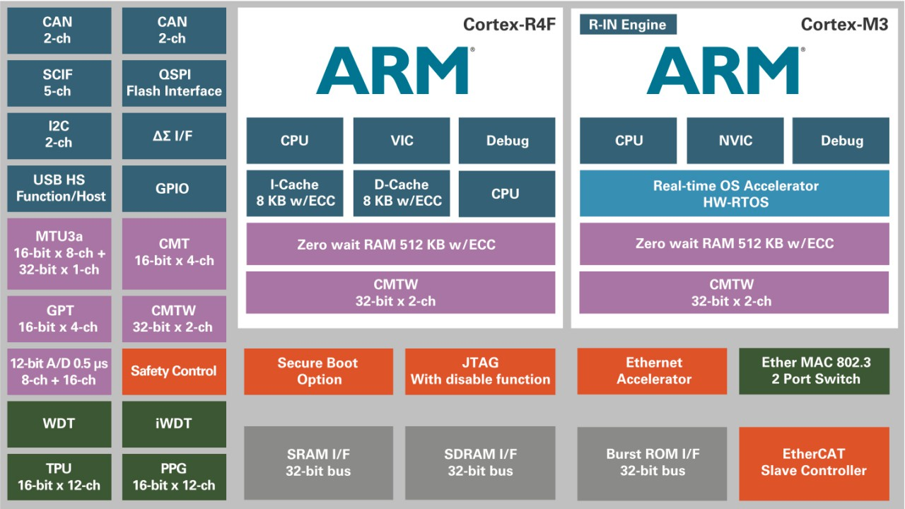 Renesas Industry4 multiprotocolcontroller figure7 cr