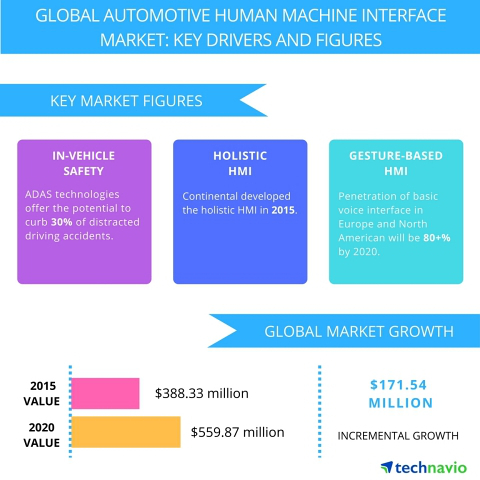 Technavio automotive HMI (cr)
