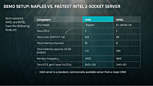 AMD Naples Intel (cr)