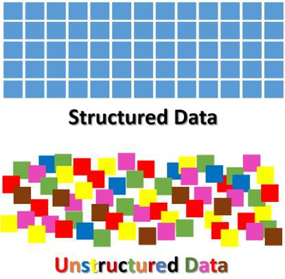 storage structureddata
