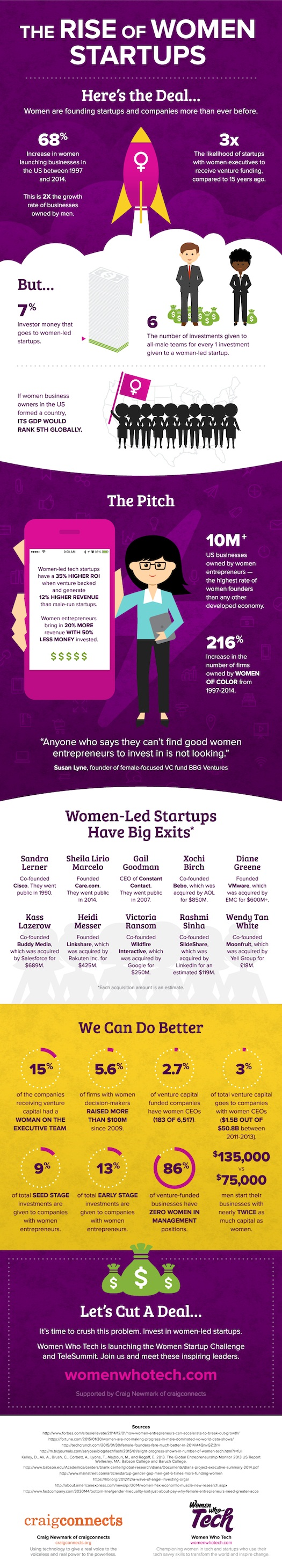 the-rise-of-women-startups fig1 (cr)