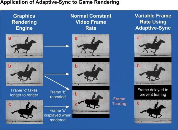 Adaptive-Sync to game rendering