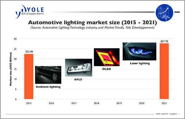 Yole automotivelighting marketshare