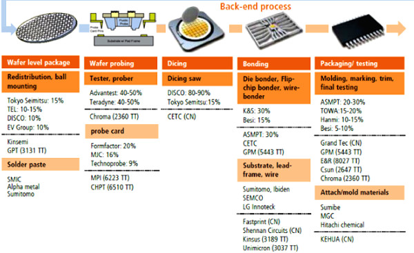 China back end suppliers (cr)