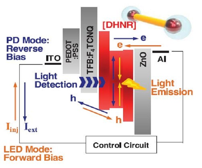 eetimes europe Energy band diagram of DHNR-LED (cr)