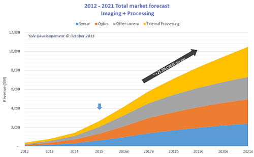Yole automotive forecast imaging (cr)