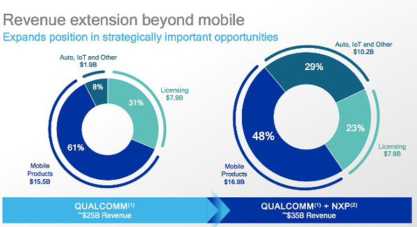 Qualcomm NXP deal 01 (cr)