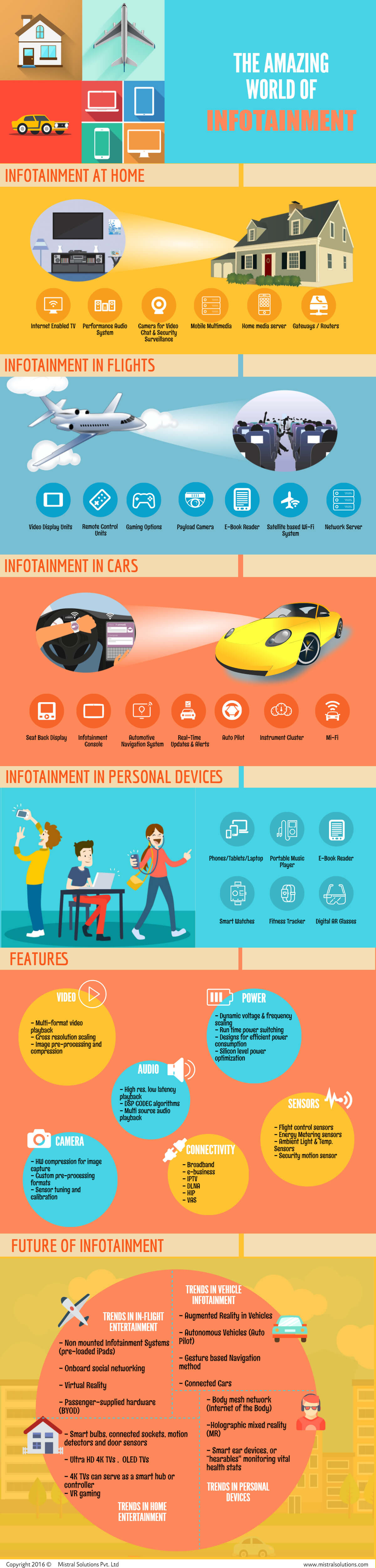 Infotainment Infographic Mistral
