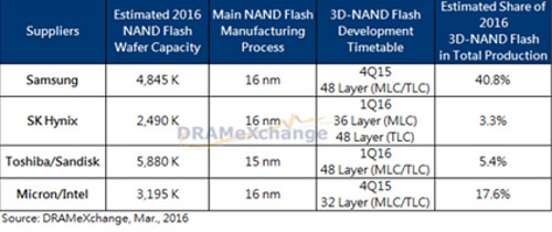 DRAMeXchange comparison NAND flash (cr)