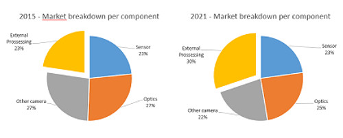 Yole automotive market breakdown (cr)