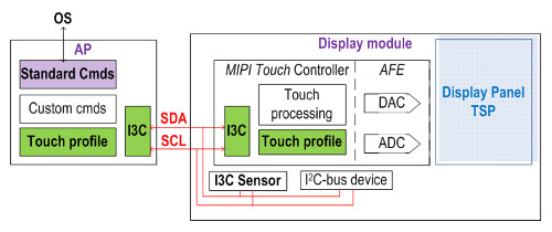 MIPI Touch blockdiagram