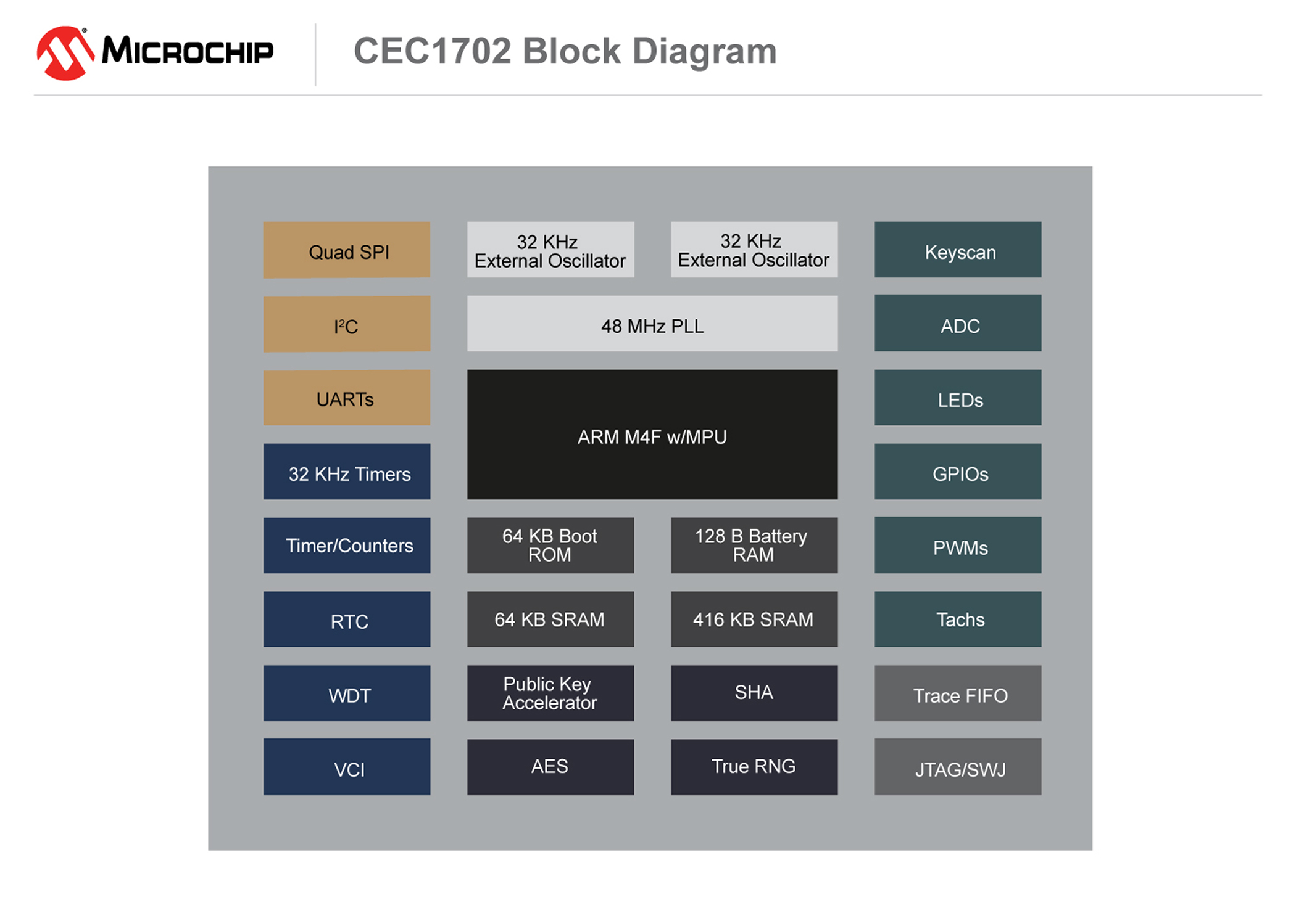CEC1702 block diagram fig2 (cr)