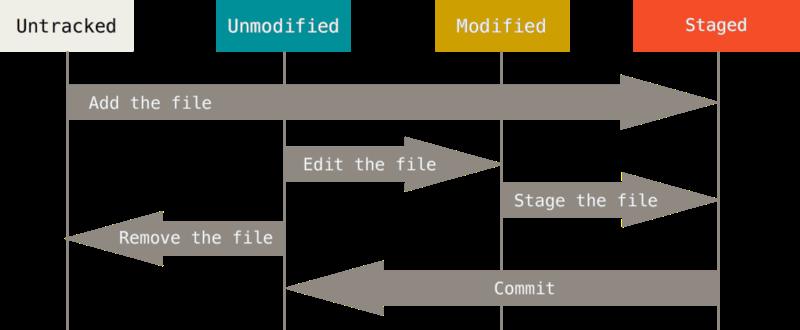 file-status