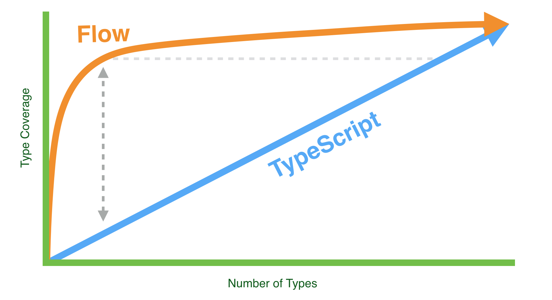 adopting-flow-and-typescript-graph
