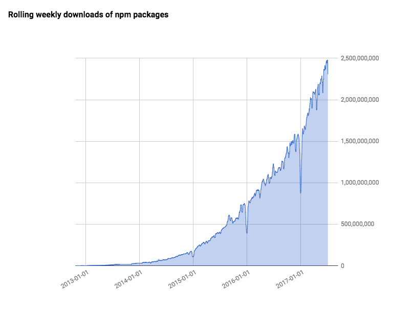 rolling-weekly-downloads-of-npm-pagckage