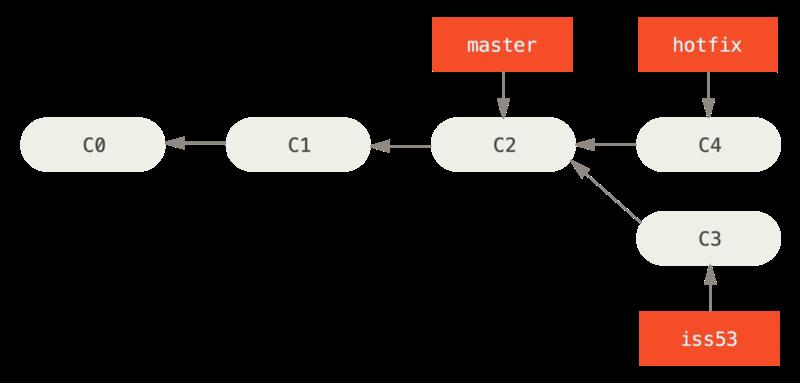 merge-same-ancestor