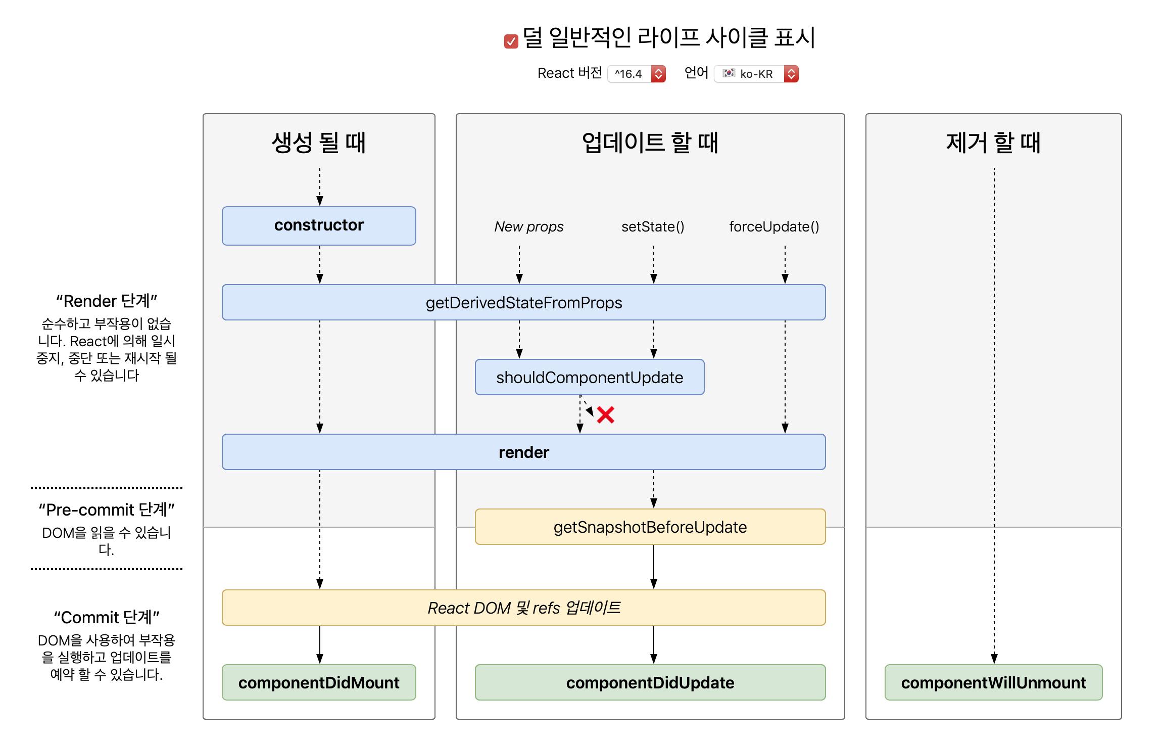 react lifecycle diagram