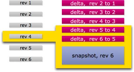snapshot-delta