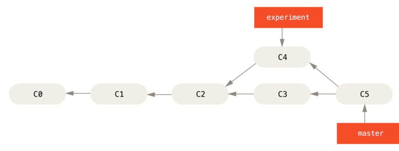 basic-rebase-2