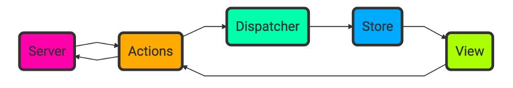 flux-architecture-server