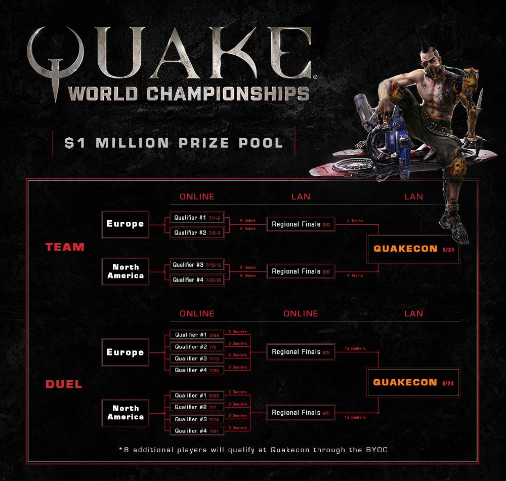 Quake_ChampionshipsBracket_FULL.png