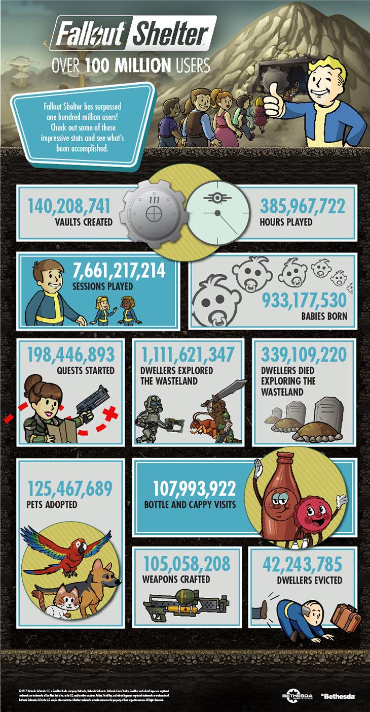 FalloutShelter 100MillionUsers Infographic-EN