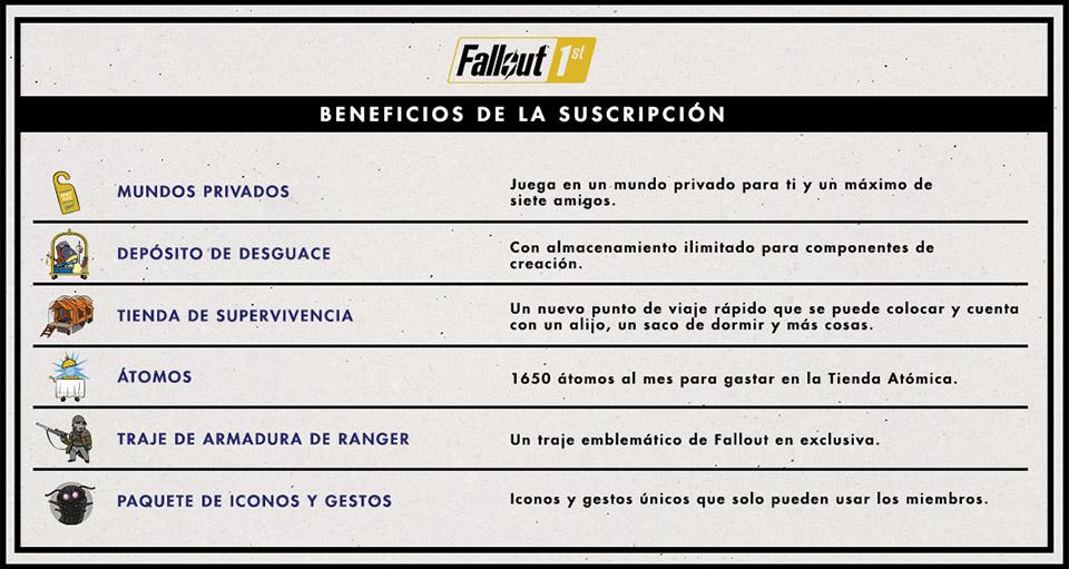 Fallout 76 presenta Fallout 1st, un servicio opcional de suscripción