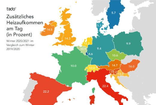 Corona Auswirkungen: Deutsche heizen tagsüber rund 9 Prozent mehr