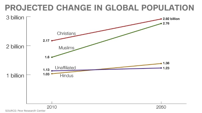 150402130756-chart-projected-religion-growth-exlarge-169