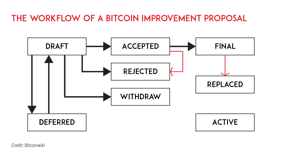 The-workflow-of-a-Bitcoin-Improvement-Proposal