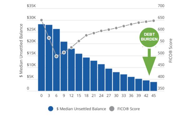FDR Grad Debt Burden