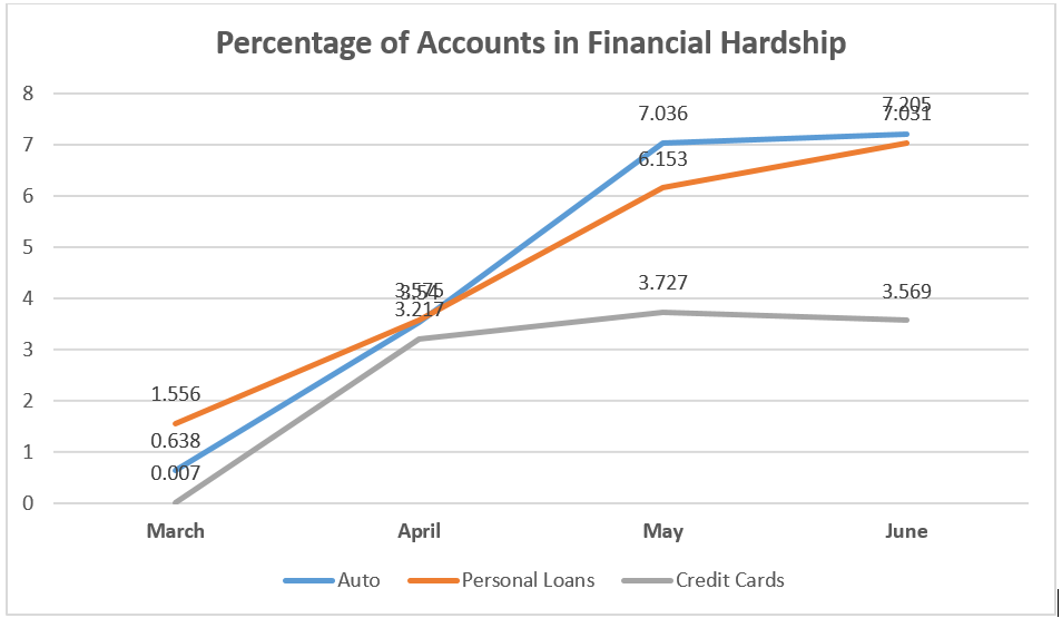 Accounts in Financial Hardship